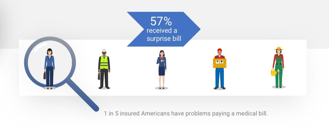1 in 5 Americans Surprise Bill Graphic