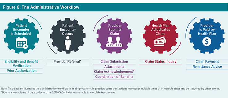 2019-caqh-index-administrative-workflow