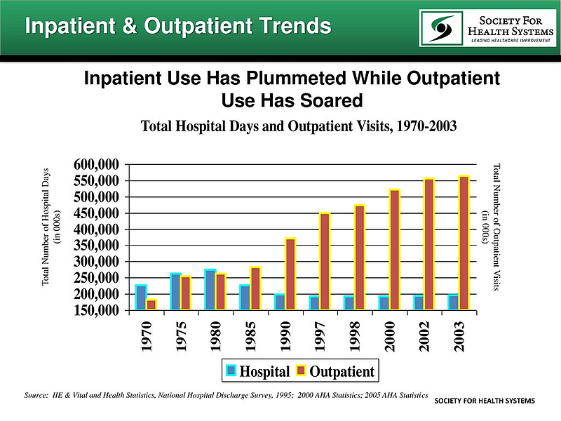 Inpatient-and-Outpatient-Trends