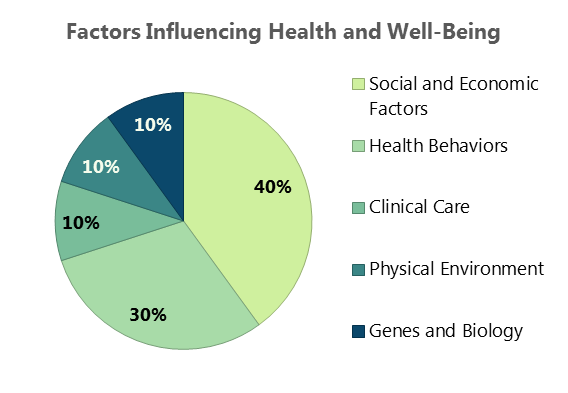 Factors Influencing Health and Well-Being